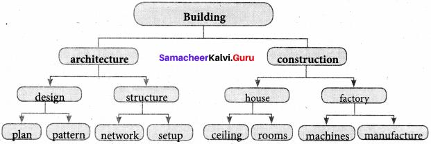 Samacheer Kalvi 7th English Solutions Term 3 Play Chapter 1 Jane Eyre img 2