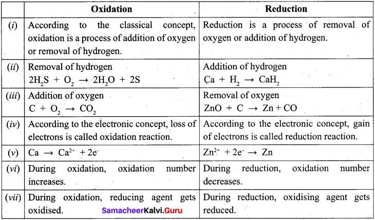 Tamil Nadu 11th Chemistry Model Question Paper 1 English Medium image - 8