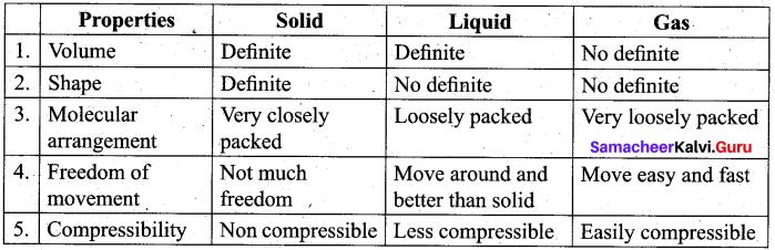 Tamil Nadu 11th Chemistry Model Question Paper 4 English Medium image - 19