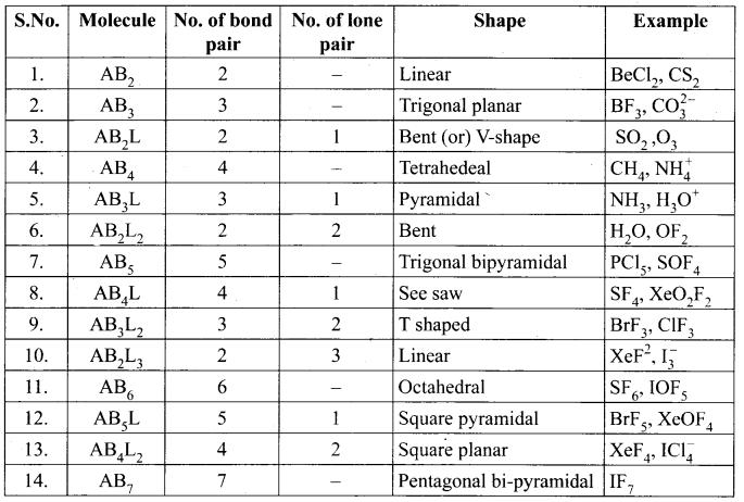 Samacheer Kalvi 11th Chemistry Notes Chapter 10 Chemical Bonding Notes 1