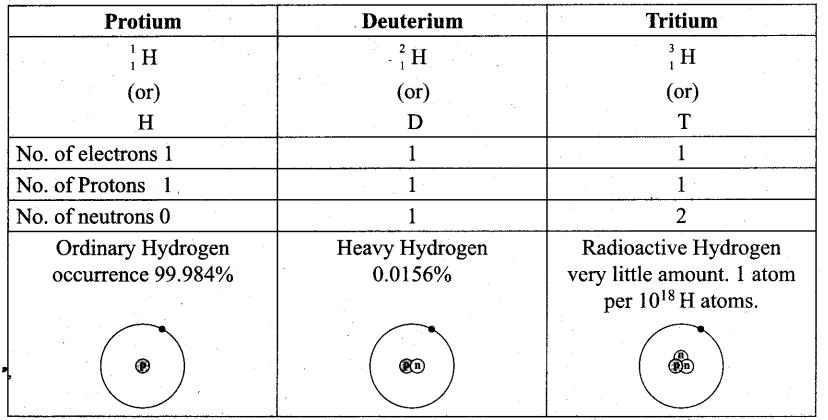 Samacheer Kalvi 11th Chemistry Notes Chapter 4 Hydrogen Notes 3