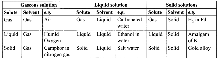 Samacheer Kalvi 11th Chemistry Notes Chapter 9 Solutions Notes 3