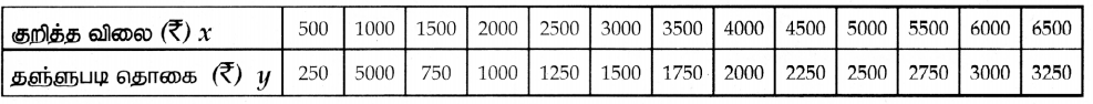 Samacheer Kalvi 10th Maths Guide Chapter 3 இயற்கணிதம் Ex 3.15 1