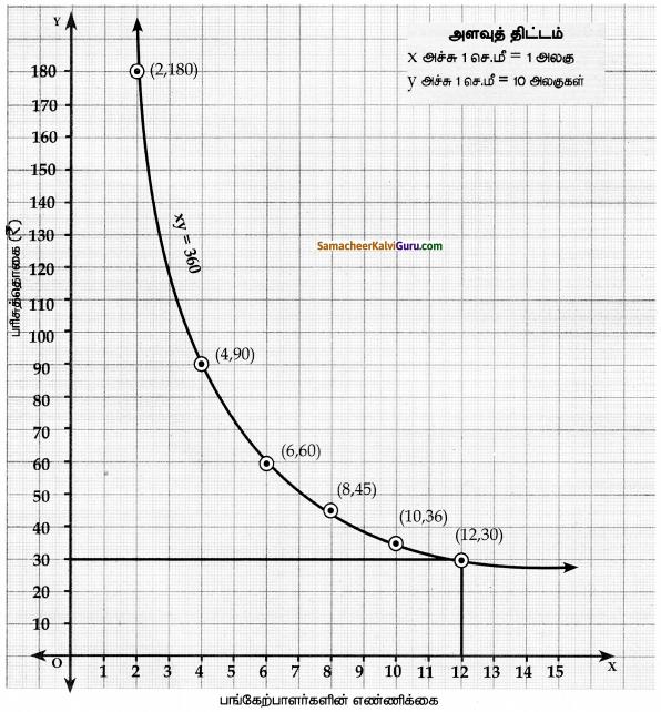 Samacheer Kalvi 10th Maths Guide Chapter 3 இயற்கணிதம் Ex 3.15 10
