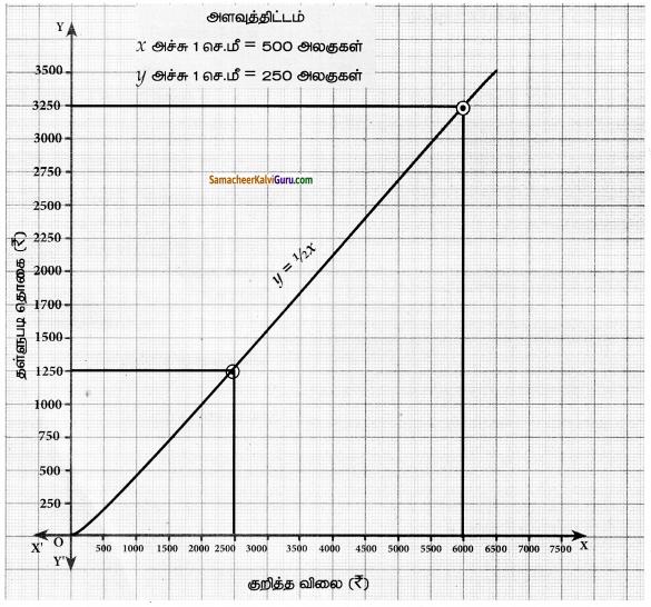 Samacheer Kalvi 10th Maths Guide Chapter 3 இயற்கணிதம் Ex 3.15 2