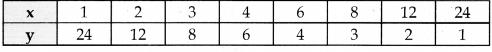 Samacheer Kalvi 10th Maths Guide Chapter 3 இயற்கணிதம் Ex 3.15 3