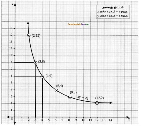 Samacheer Kalvi 10th Maths Guide Chapter 3 இயற்கணிதம் Ex 3.15 4