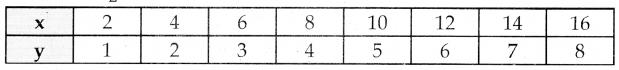 Samacheer Kalvi 10th Maths Guide Chapter 3 இயற்கணிதம் Ex 3.15 5