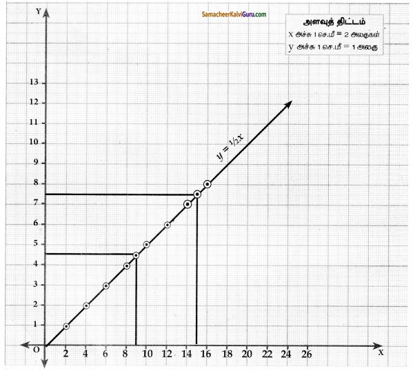 Samacheer Kalvi 10th Maths Guide Chapter 3 இயற்கணிதம் Ex 3.15 6