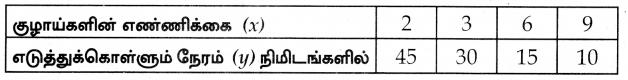 Samacheer Kalvi 10th Maths Guide Chapter 3 இயற்கணிதம் Ex 3.15 7