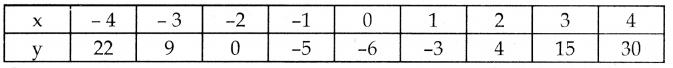 Samacheer Kalvi 10th Maths Guide Chapter 3 இயற்கணிதம் Ex 3.16 11
