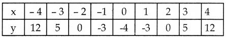 Samacheer Kalvi 10th Maths Guide Chapter 3 இயற்கணிதம் Ex 3.16 13