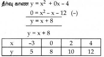 Samacheer Kalvi 10th Maths Guide Chapter 3 இயற்கணிதம் Ex 3.16 14