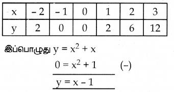 Samacheer Kalvi 10th Maths Guide Chapter 3 இயற்கணிதம் Ex 3.16 16