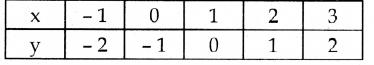 Samacheer Kalvi 10th Maths Guide Chapter 3 இயற்கணிதம் Ex 3.16 17
