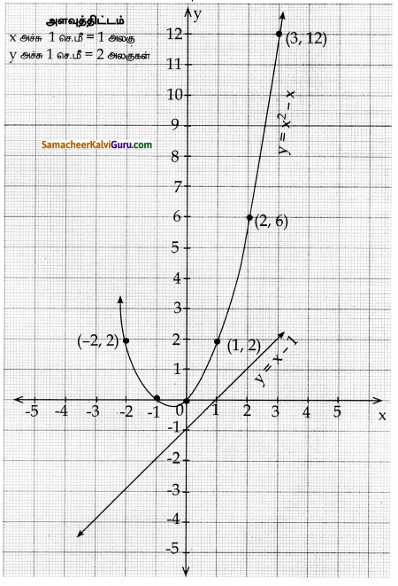 Samacheer Kalvi 10th Maths Guide Chapter 3 இயற்கணிதம் Ex 3.16 18