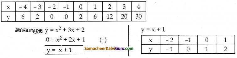 Samacheer Kalvi 10th Maths Guide Chapter 3 இயற்கணிதம் Ex 3.16 19