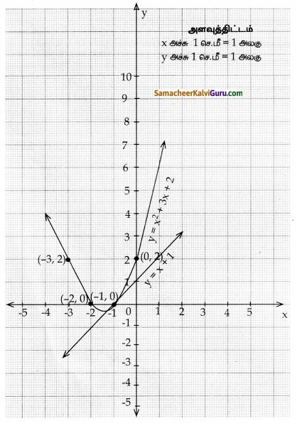 Samacheer Kalvi 10th Maths Guide Chapter 3 இயற்கணிதம் Ex 3.16 20