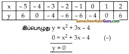Samacheer Kalvi 10th Maths Guide Chapter 3 இயற்கணிதம் Ex 3.16 21