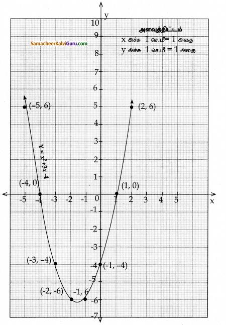 Samacheer Kalvi 10th Maths Guide Chapter 3 இயற்கணிதம் Ex 3.16 22