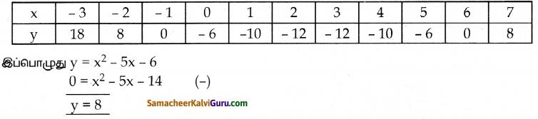 Samacheer Kalvi 10th Maths Guide Chapter 3 இயற்கணிதம் Ex 3.16 23