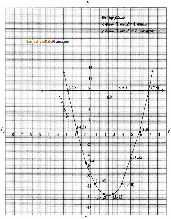 Samacheer Kalvi 10th Maths Guide Chapter 3 இயற்கணிதம் Ex 3.16 24