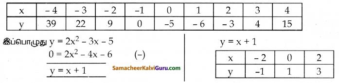 Samacheer Kalvi 10th Maths Guide Chapter 3 இயற்கணிதம் Ex 3.16 25