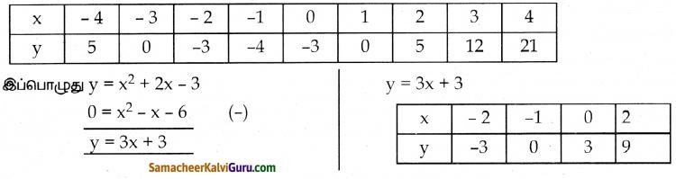 Samacheer Kalvi 10th Maths Guide Chapter 3 இயற்கணிதம் Ex 3.16 27
