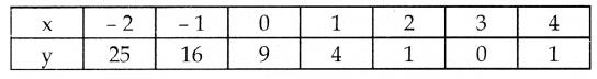 Samacheer Kalvi 10th Maths Guide Chapter 3 இயற்கணிதம் Ex 3.16 9