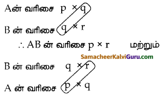 Samacheer Kalvi 10th Maths Guide Chapter 3 இயற்கணிதம் Ex 3.19 2