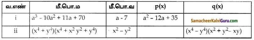 Samacheer Kalvi 10th Maths Guide Chapter 3 இயற்கணிதம் Ex 3.3 2