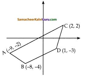 Samacheer Kalvi 10th Maths Guide Chapter 5 ஆயத்தொலை வடிவியல் Ex 5.1 10
