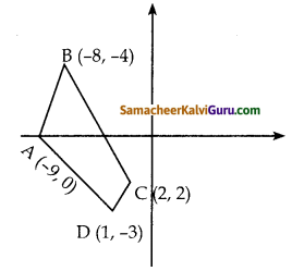 Samacheer Kalvi 10th Maths Guide Chapter 5 ஆயத்தொலை வடிவியல் Ex 5.1 12