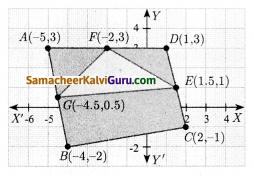 Samacheer Kalvi 10th Maths Guide Chapter 5 ஆயத்தொலை வடிவியல் Ex 5.1 23
