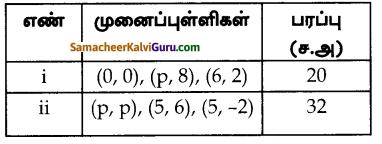 Samacheer Kalvi 10th Maths Guide Chapter 5 ஆயத்தொலை வடிவியல் Ex 5.1 5