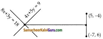 Samacheer Kalvi 10th Maths Guide Chapter 5 ஆயத்தொலை வடிவியல் Ex 5.4 16