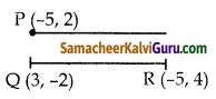 Samacheer Kalvi 10th Maths Guide Chapter 5 ஆயத்தொலை வடிவியல் Ex 5.4 3