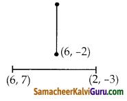 Samacheer Kalvi 10th Maths Guide Chapter 5 ஆயத்தொலை வடிவியல் Ex 5.4 4