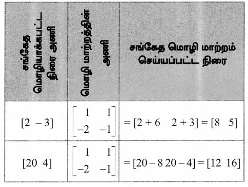 Samacheer Kalvi 12th Maths Guide Chapter 1 அணிகள் மற்றும் அணிக்கோவைகளின் பயன்பாடுகள் Ex 1.1 60