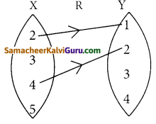 Samacheer Kalvi 12th Maths Guide Chapter 1 உறவுகளும் சார்புகளும் Ex 1.2 1