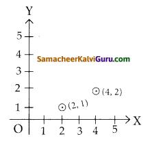 Samacheer Kalvi 12th Maths Guide Chapter 1 உறவுகளும் சார்புகளும் Ex 1.2 2