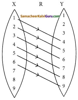 Samacheer Kalvi 12th Maths Guide Chapter 1 உறவுகளும் சார்புகளும் Ex 1.2 3