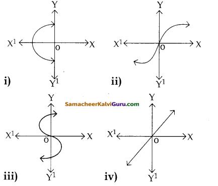 Samacheer Kalvi 12th Maths Guide Chapter 1 உறவுகளும் சார்புகளும் Ex 1.4 1