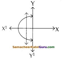 Samacheer Kalvi 12th Maths Guide Chapter 1 உறவுகளும் சார்புகளும் Ex 1.4 2