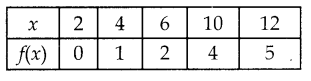 Samacheer Kalvi 12th Maths Guide Chapter 1 உறவுகளும் சார்புகளும் Ex 1.4 6