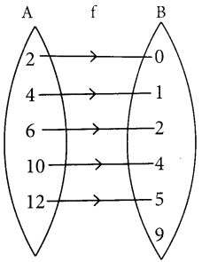 Samacheer Kalvi 12th Maths Guide Chapter 1 உறவுகளும் சார்புகளும் Ex 1.4 7