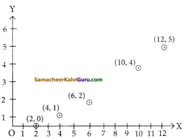 Samacheer Kalvi 12th Maths Guide Chapter 1 உறவுகளும் சார்புகளும் Ex 1.4 8