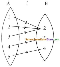 Samacheer Kalvi 12th Maths Guide Chapter 1 உறவுகளும் சார்புகளும் Ex 1.4 9