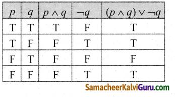 Samacheer Kalvi 12th Maths Guide Chapter 12 தனிநிலைக் கணிதம் Ex 12.3 2