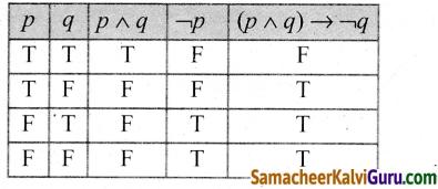 Samacheer Kalvi 12th Maths Guide Chapter 12 தனிநிலைக் கணிதம் Ex 12.3 5